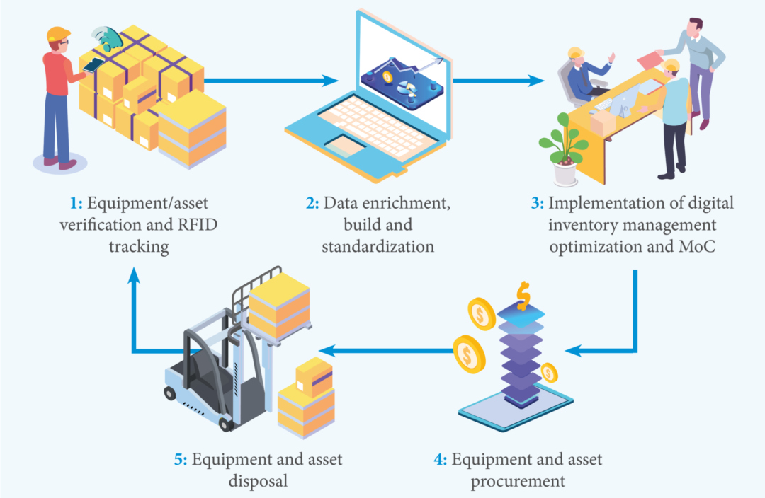 How we deliver full-cycle inventory management efficiencies